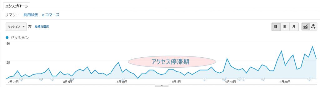 ブログ集客-アクセスを増やす更新頻度