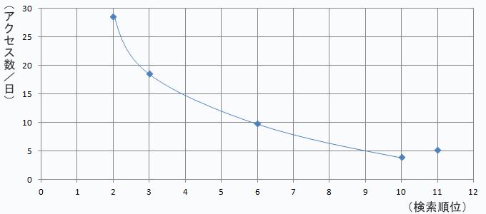 検索順位とアクセス数の相関グラフ