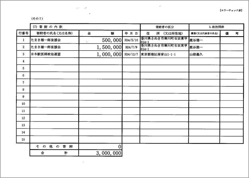 加計学園〜民進党玉木議員「獣医師会 献金口利き」で大ブーメラン