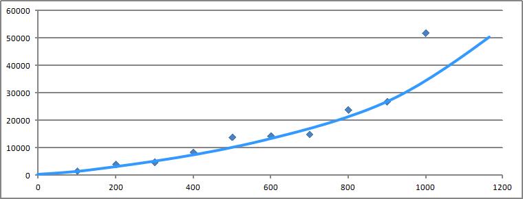 ブログ5万PV〜記事数とアクセス数